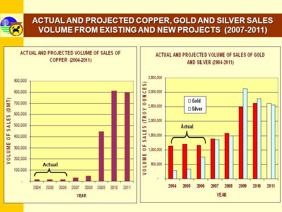34 ACTUAL AND PROJECTED CHROMITE, ZINC AND NICKEL SALES VOLUME FROM EXISTING AND NEW PROJECTS (2007-2011)