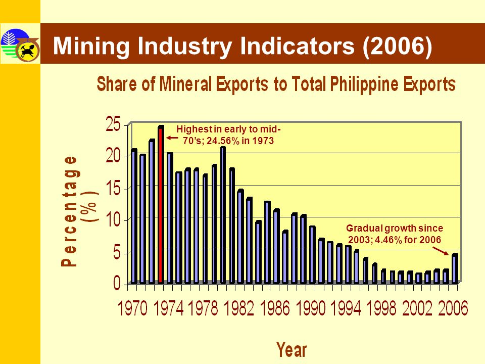 Mining Industry Indicators (2006) 4 Highest in early to mid- 70s; 24.56% in 1973 Gradual growth since 2003; 4.46% for 2006