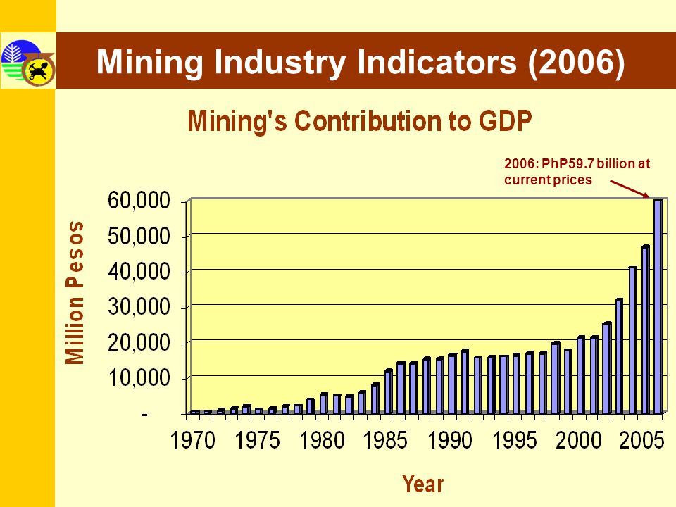 8 OPERATING MINES 2 Large – scale Mines: Lepantos Victoria Gold Mine Philexs Padcal Copper Mine 6 Medium-scale Nickel Mines Rio Tuba Nickel Mine Cagdianao Nickel Mine Sigbanog Project, Hinatuan Mining Taganito Nickel Mine 4 Medium-scale Chromite Mines Masinloc Project of Benguet Corp., Omasdang Project of Crau Minerals Homonhon Project of Heritage Res.