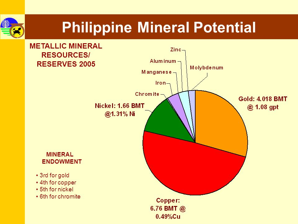 9 Philippine Mineral Potential MINERAL ENDOWMENT 3rd for gold 4th for copper 5th for nickel 6th for chromite METALLIC MINERAL RESOURCES/ RESERVES 2005
