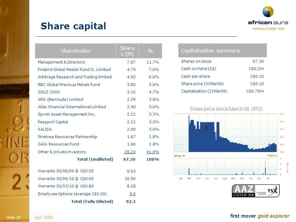April 2009Slide 20 first mover gold explorer Shareholder Share s (M) % Management & Directors7.8711.7% Firebird Global Master Fund II, Limited 4.747.0