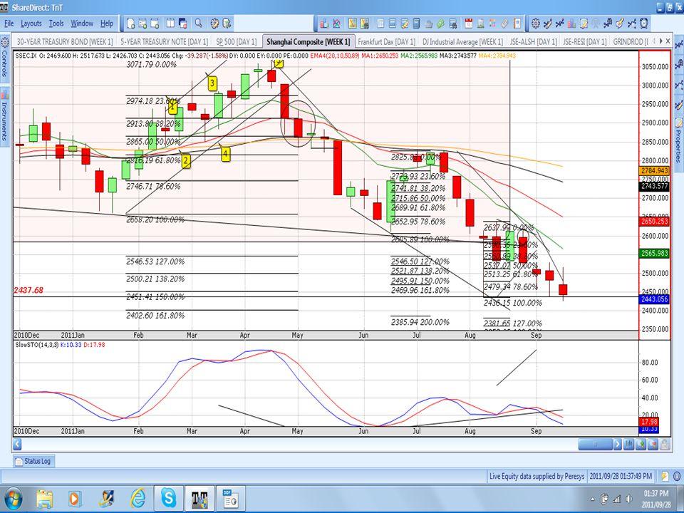 SHANGHAI LT 3-day chart