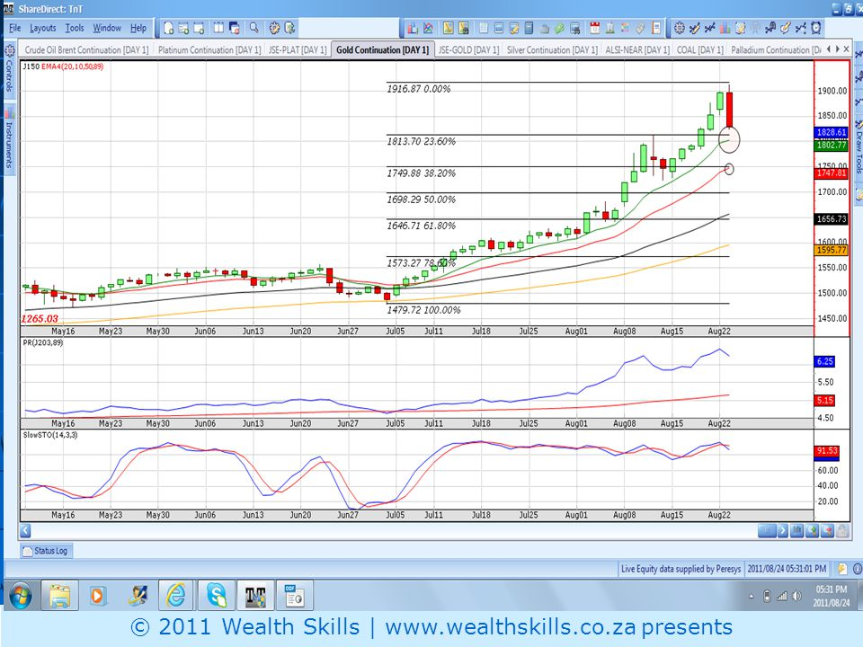 Gold Price © 2011 Wealth Skills | www.wealthskills.co.za presents