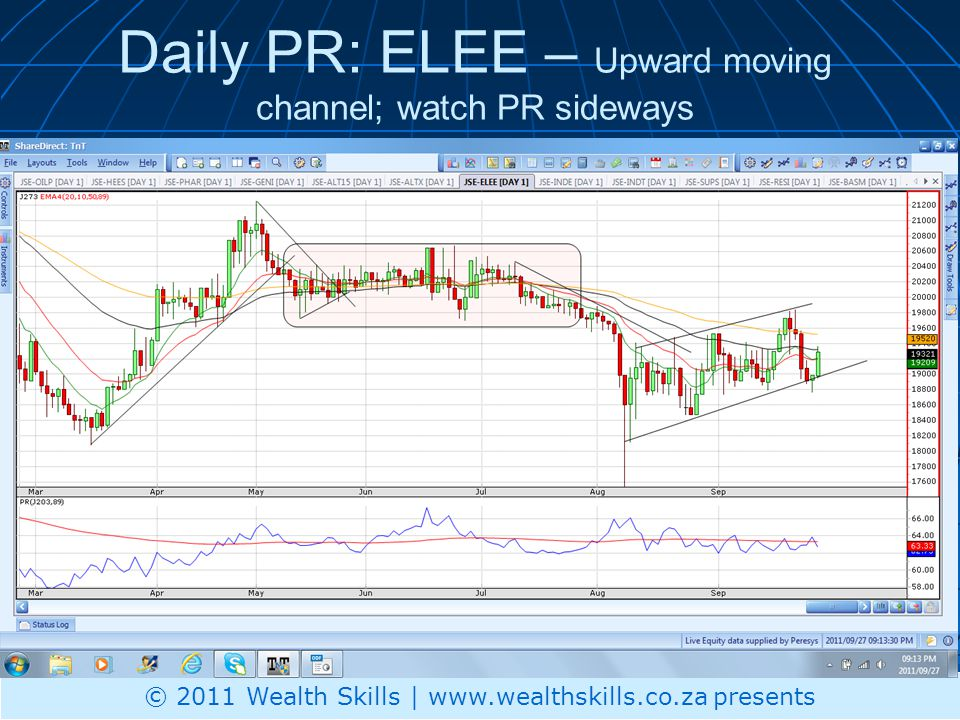 Daily PR: ELEE – Upward moving channel; watch PR sideways © 2011 Wealth Skills | www.wealthskills.co.za presents