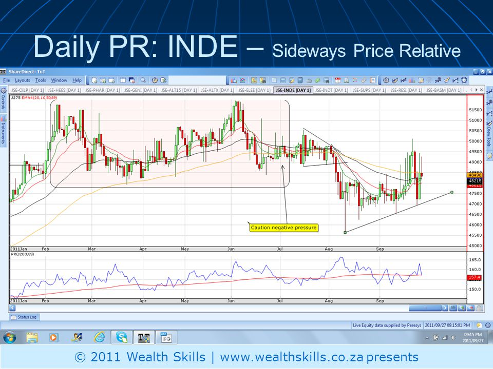 Daily PR: INDE – Sideways Price Relative © 2011 Wealth Skills | www.wealthskills.co.za presents