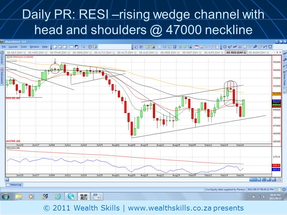 Daily PR: RESI –rising wedge channel with head and shoulders @ 47000 neckline © 2011 Wealth Skills | www.wealthskills.co.za presents
