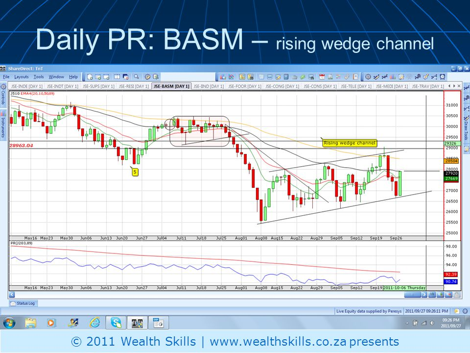 Daily PR: BASM – rising wedge channel © 2011 Wealth Skills | www.wealthskills.co.za presents