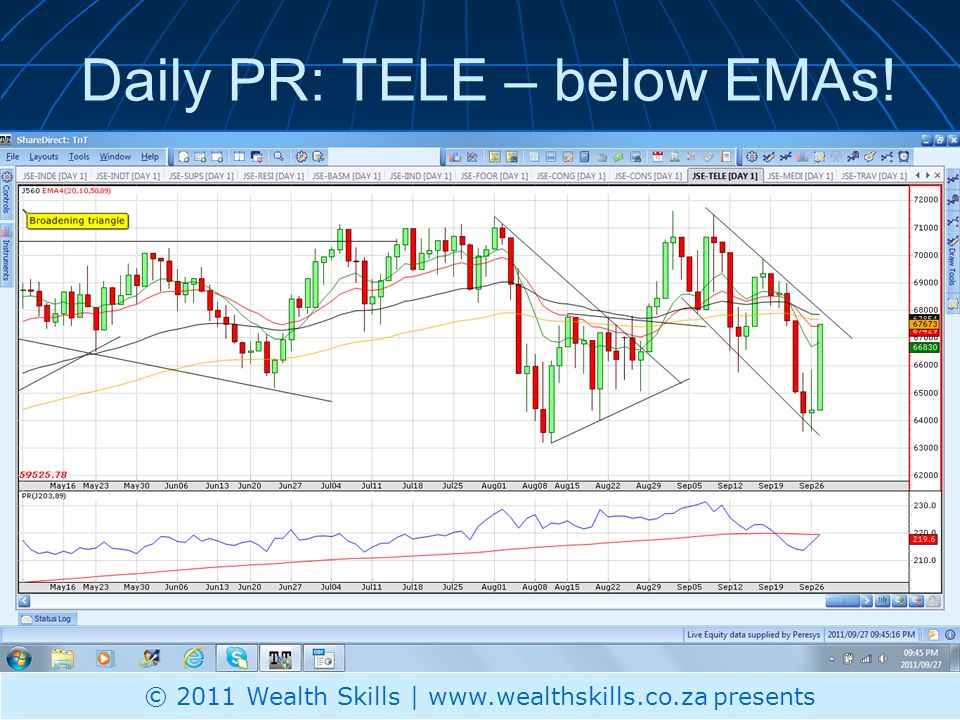 Daily PR: TELE – below EMAs! © 2011 Wealth Skills | www.wealthskills.co.za presents
