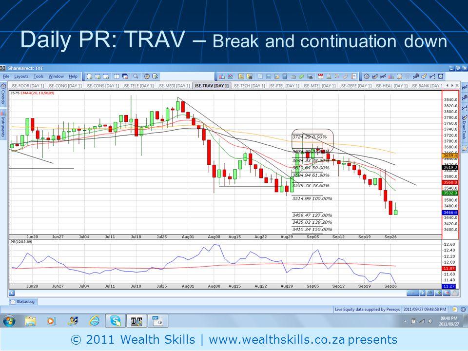 Daily PR: TRAV – Break and continuation down © 2011 Wealth Skills | www.wealthskills.co.za presents