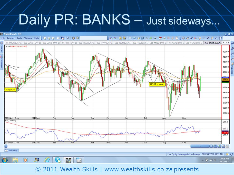 Daily PR: BANKS – Just sideways... © 2011 Wealth Skills | www.wealthskills.co.za presents