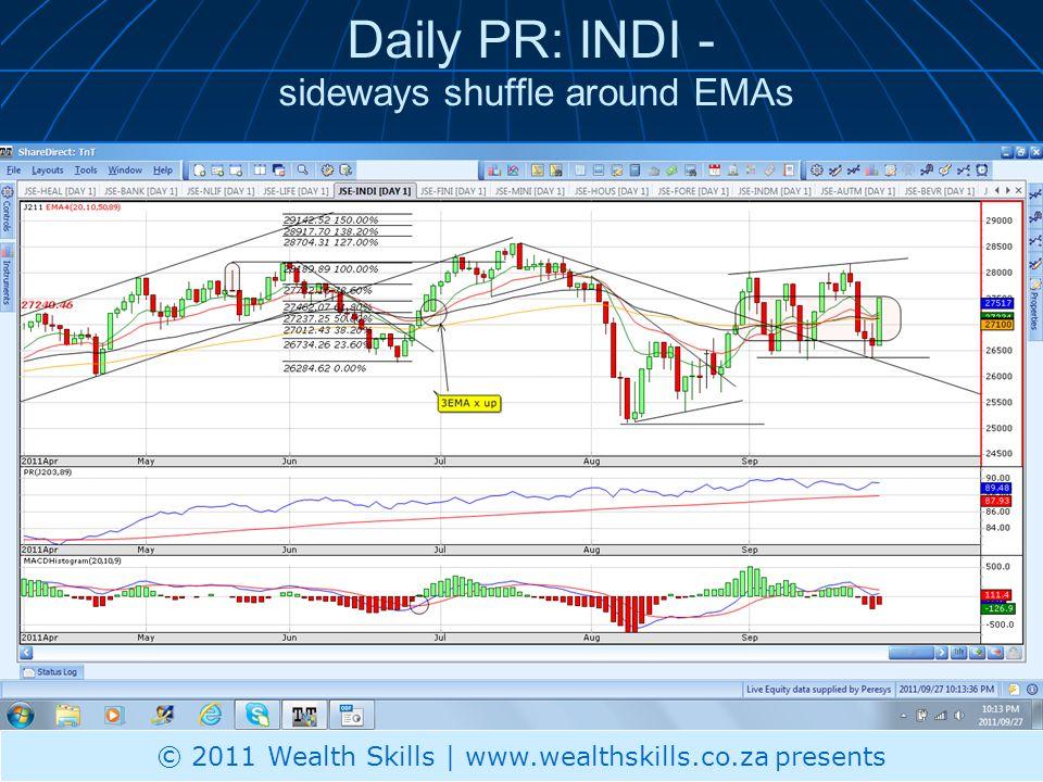 Daily PR: INDI - sideways shuffle around EMAs © 2011 Wealth Skills | www.wealthskills.co.za presents