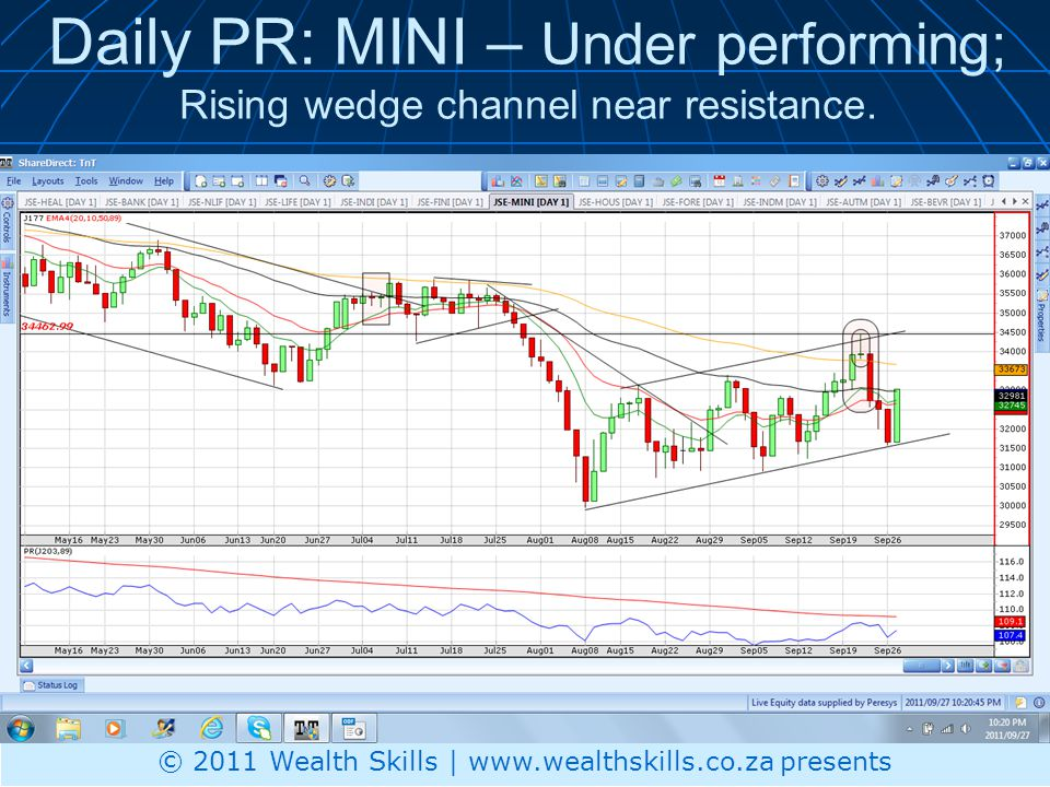 Daily PR: MINI – Under performing; Rising wedge channel near resistance.