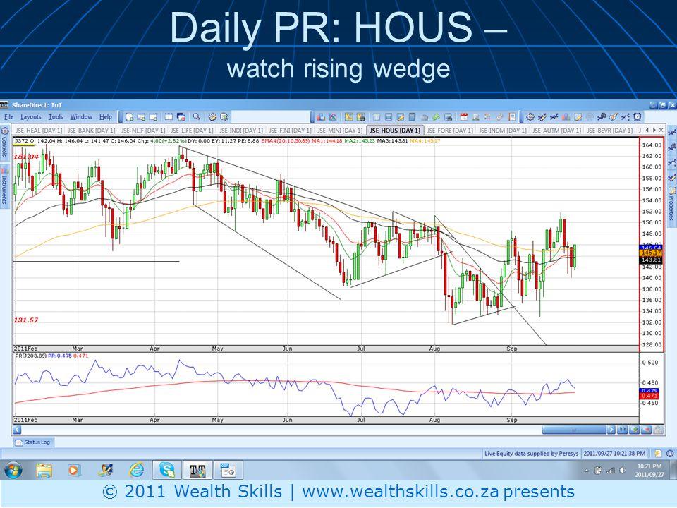 Daily PR: HOUS – watch rising wedge © 2011 Wealth Skills | www.wealthskills.co.za presents