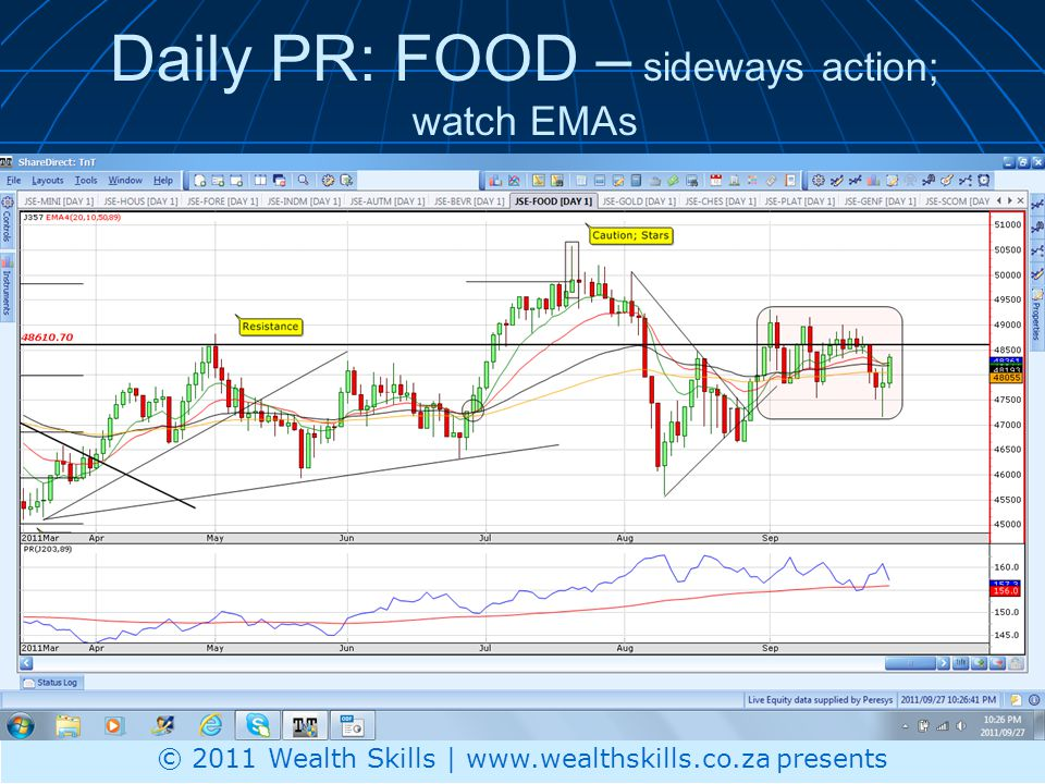 Daily PR: FOOD – sideways action; watch EMAs © 2011 Wealth Skills | www.wealthskills.co.za presents