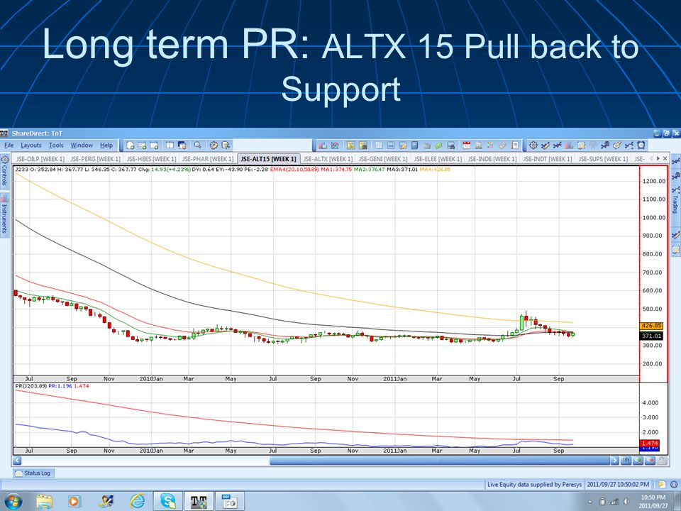 Long term PR: ALTX 15 Pull back to Support