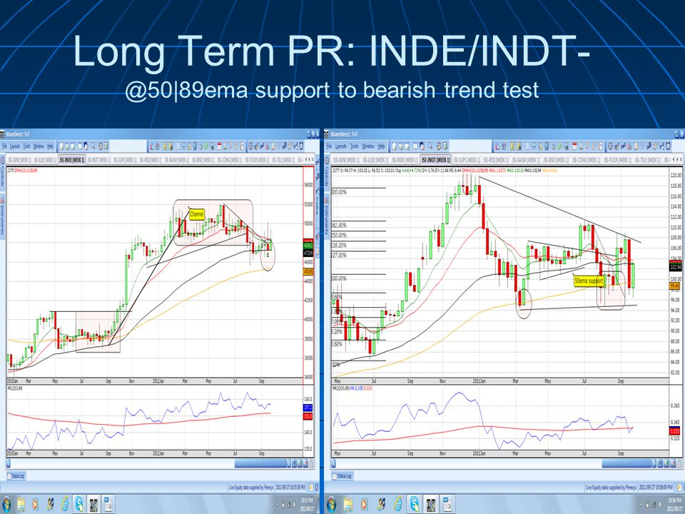 Long Term PR: INDE/INDT- @50|89ema support to bearish trend test