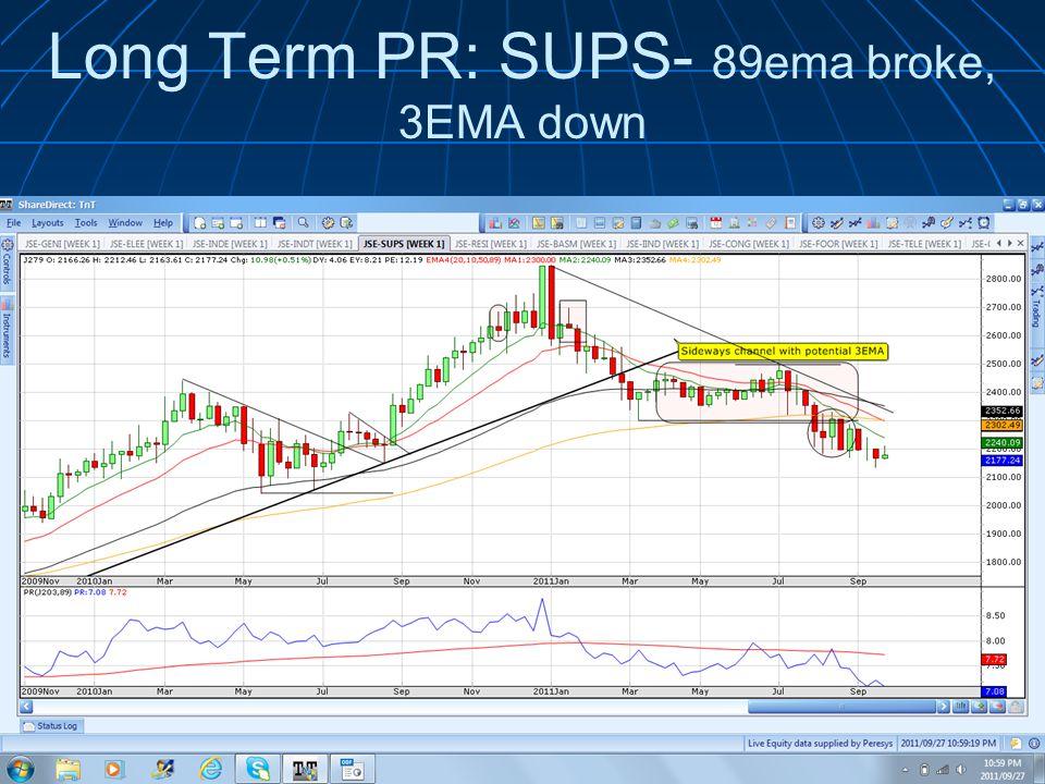 Long Term PR: SUPS- 89ema broke, 3EMA down