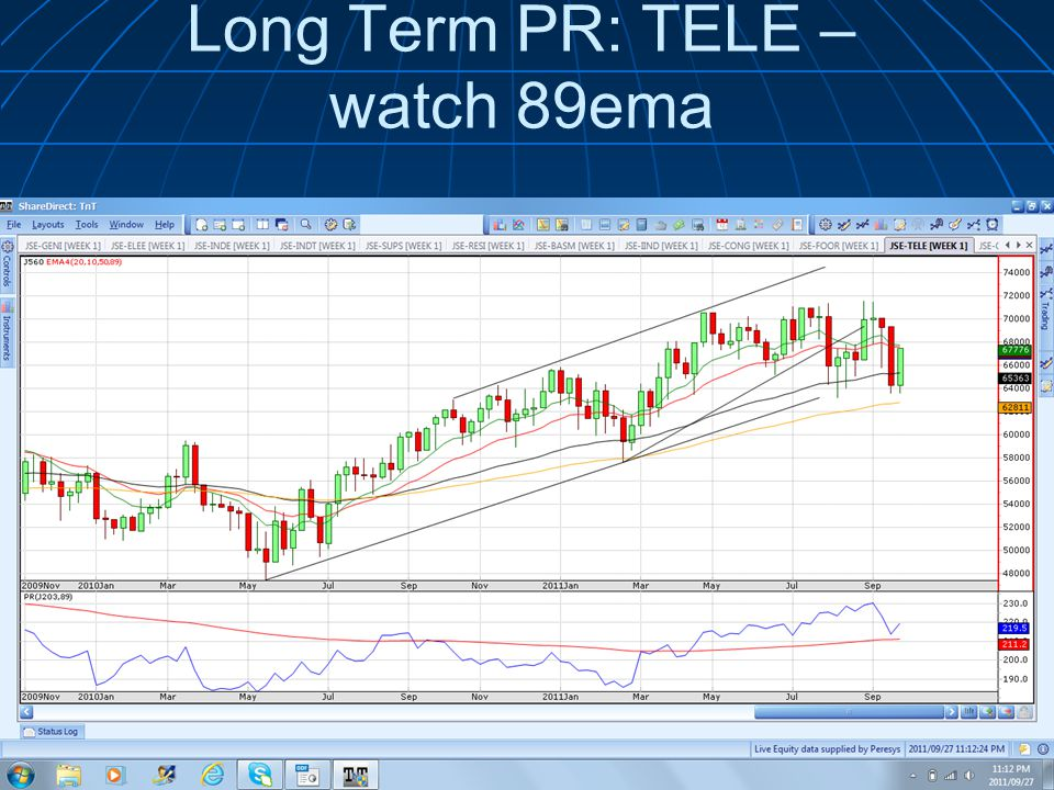 Long Term PR: TELE – watch 89ema