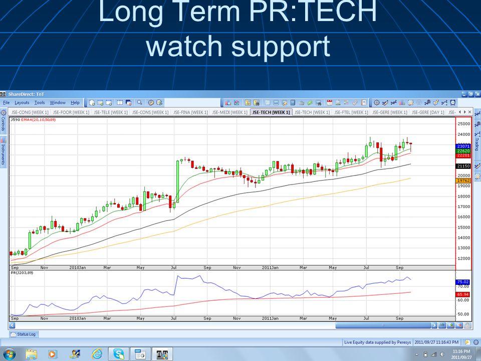 Long Term PR:TECH watch support