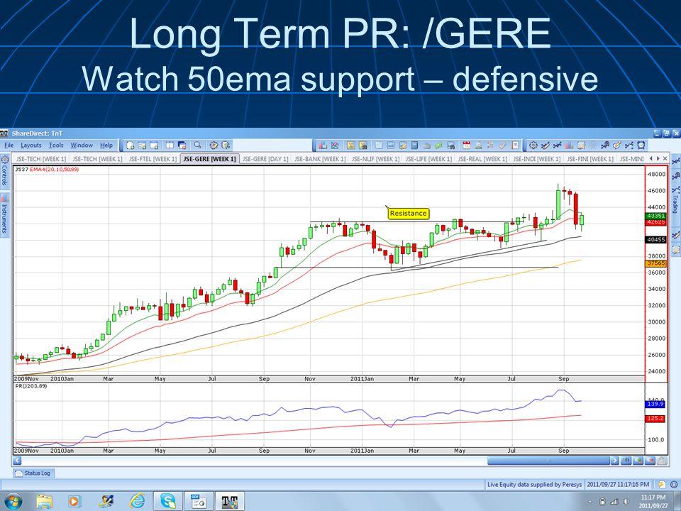 Long Term PR: /GERE Watch 50ema support – defensive