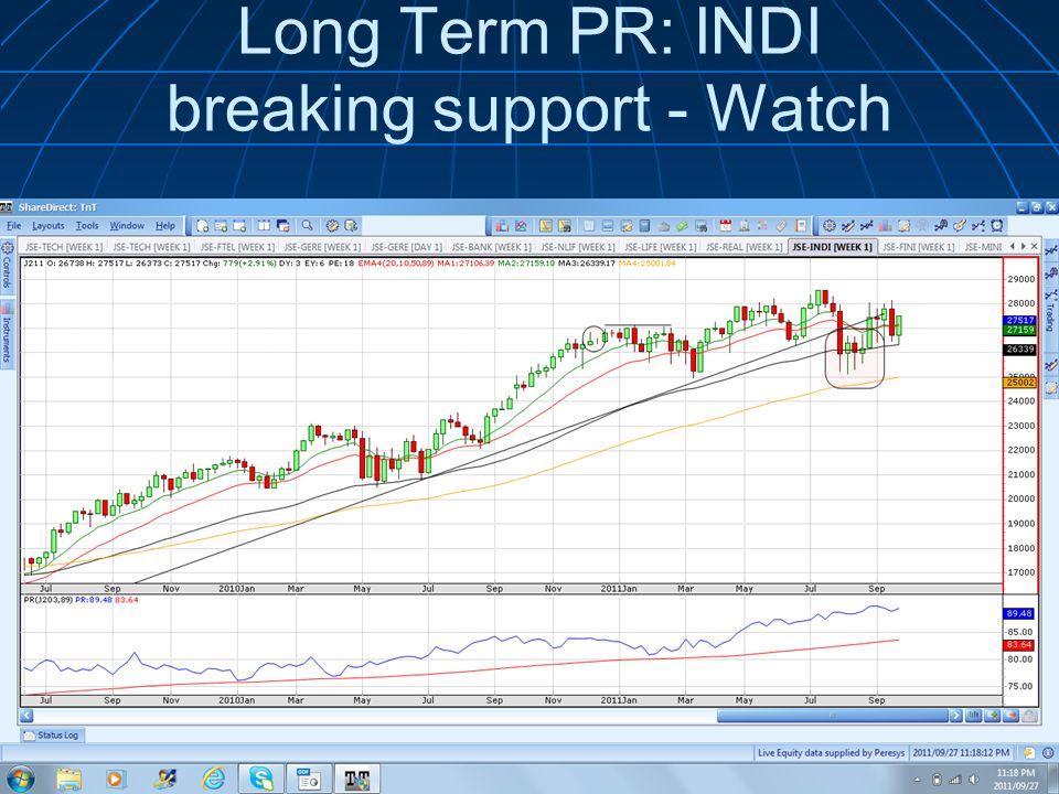 Long Term PR: INDI breaking support - Watch