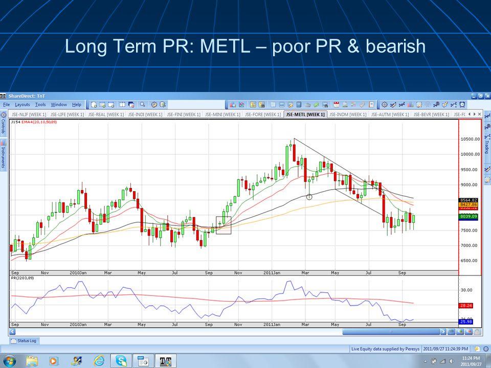 Long Term PR: METL – poor PR & bearish