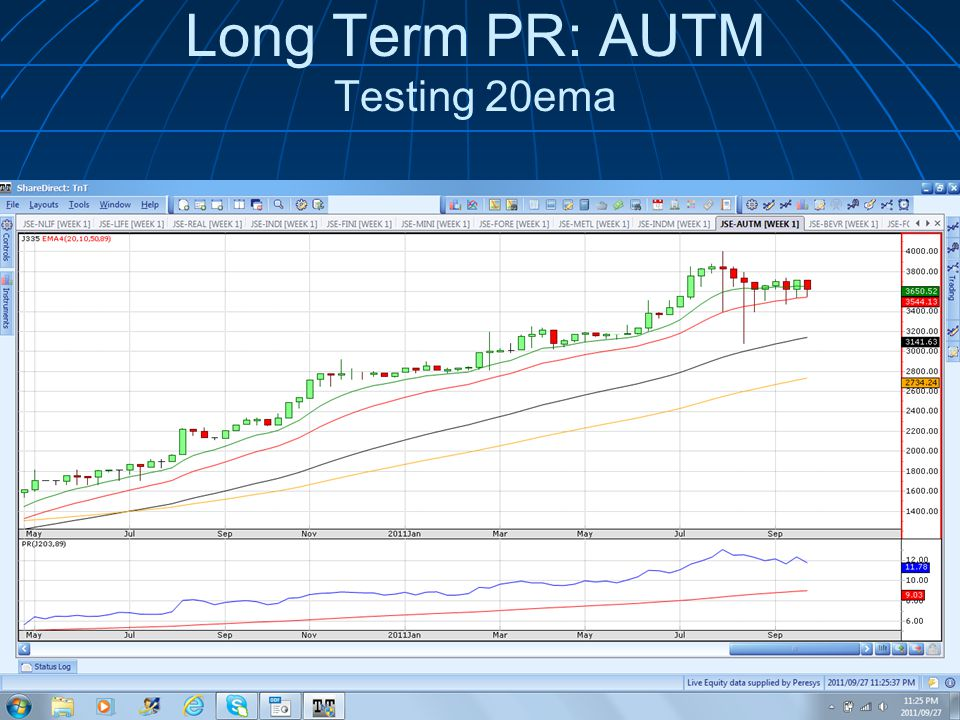 Long Term PR: AUTM Testing 20ema