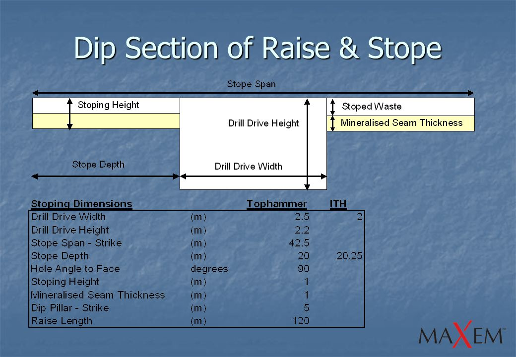 Dip Section of Raise & Stope