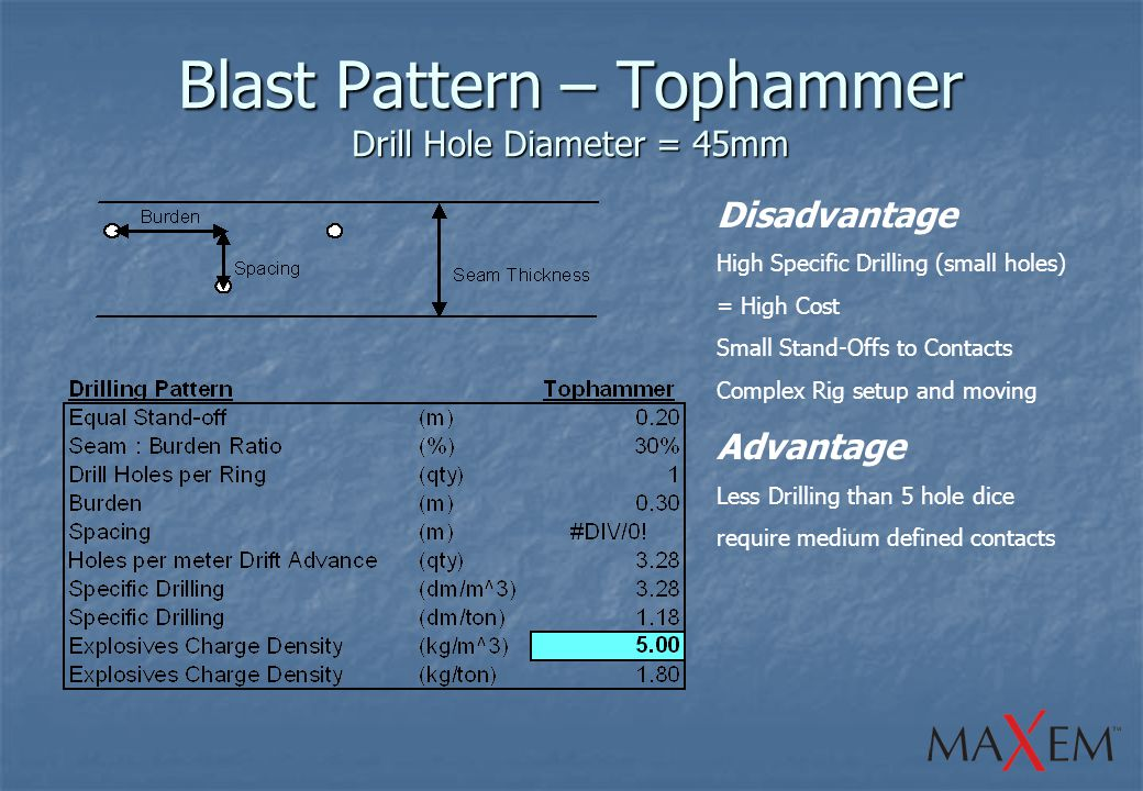 Blast Pattern – Tophammer Drill Hole Diameter = 45mm Disadvantage High Specific Drilling (small holes) = High Cost Small Stand-Offs to Contacts Complex Rig setup and moving Advantage Less Drilling than 5 hole dice require medium defined contacts