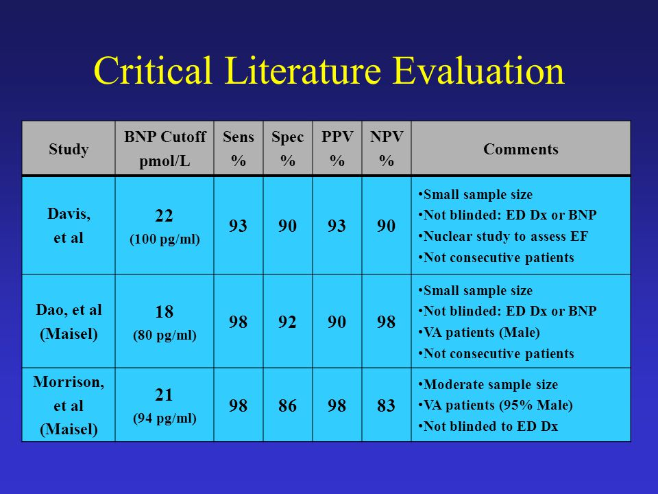 Critical Literature Evaluation Study BNP Cutoff pmol/L Sens % Spec % PPV % NPV % Comments Davis, et al 22 (100 pg/ml) 93909390 Small sample size Not blinded: ED Dx or BNP Nuclear study to assess EF Not consecutive patients Dao, et al (Maisel) 18 (80 pg/ml) 98929098 Small sample size Not blinded: ED Dx or BNP VA patients (Male) Not consecutive patients Morrison, et al (Maisel) 21 (94 pg/ml) 98869883 Moderate sample size VA patients (95% Male) Not blinded to ED Dx