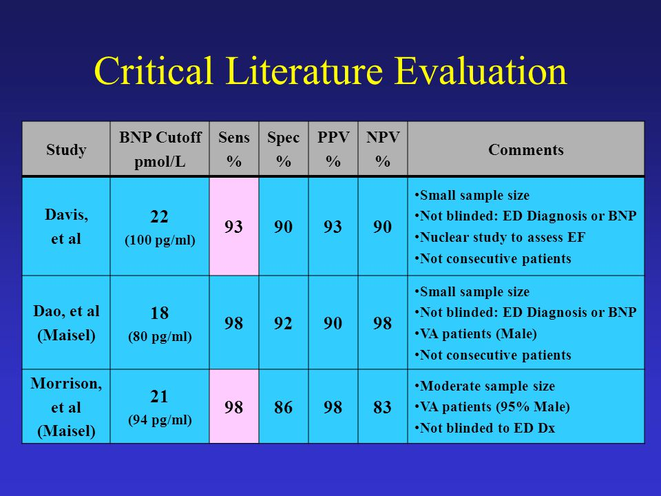 Critical Literature Evaluation Study BNP Cutoff pmol/L Sens % Spec % PPV % NPV % Comments Davis, et al 22 (100 pg/ml) 93909390 Small sample size Not blinded: ED Diagnosis or BNP Nuclear study to assess EF Not consecutive patients Dao, et al (Maisel) 18 (80 pg/ml) 98929098 Small sample size Not blinded: ED Diagnosis or BNP VA patients (Male) Not consecutive patients Morrison, et al (Maisel) 21 (94 pg/ml) 98869883 Moderate sample size VA patients (95% Male) Not blinded to ED Dx