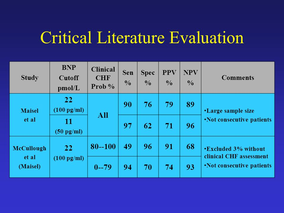 Critical Literature Evaluation Study BNP Cutoff pmol/L Clinical CHF Prob % Sen % Spec % PPV % NPV % Comments Maisel et al 22 (100 pg/ml) All Large sample size Not consecutive patients 11 (50 pg/ml) McCullough et al (Maisel) 22 (100 pg/ml) Excluded 3% without clinical CHF assessment Not consecutive patients
