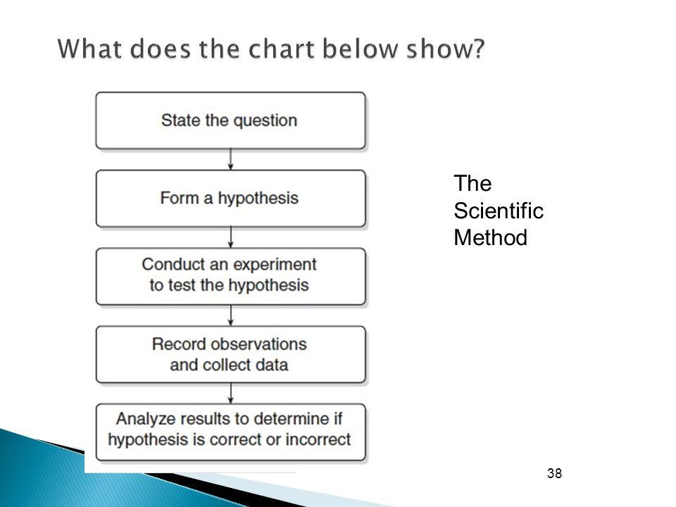 38 The Scientific Method