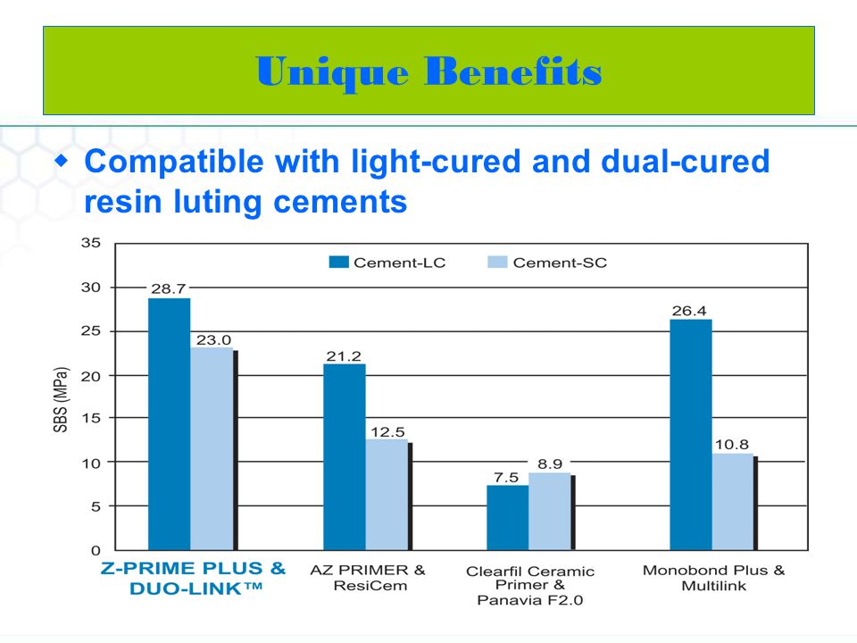 Compatible with light-cured and dual-cured resin luting cements Unique Benefits