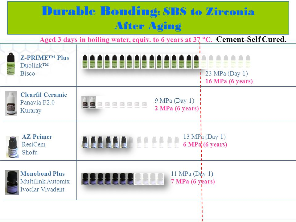 Z-PRIME Plus Duolink Bisco Durable Bonding : SBS to Zirconia After Aging Clearfil Ceramic Panavia F2.0 Kuraray AZ Primer ResiCem Shofu Aged 3 days in boiling water, equiv.