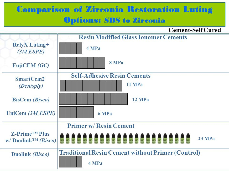 Comparison of Zirconia Restoration Luting Options: SBS to Zirconia 23 MPa Cement-Self Cured Primer w/ Resin Cement Self-Adhesive Resin Cements Resin Modified Glass Ionomer Cements 8 MPa 4 MPa RelyX Luting+ (3M ESPE) FujiCEM (GC) SmartCem2 (Dentsply) BisCem (Bisco) UniCem (3M ESPE) Z-Prime Plus w/ Duolink (Bisco) Duolink (Bisco) 12 MPa 11 MPa Traditional Resin Cement without Primer (Control) 4 MPa 6 MPa