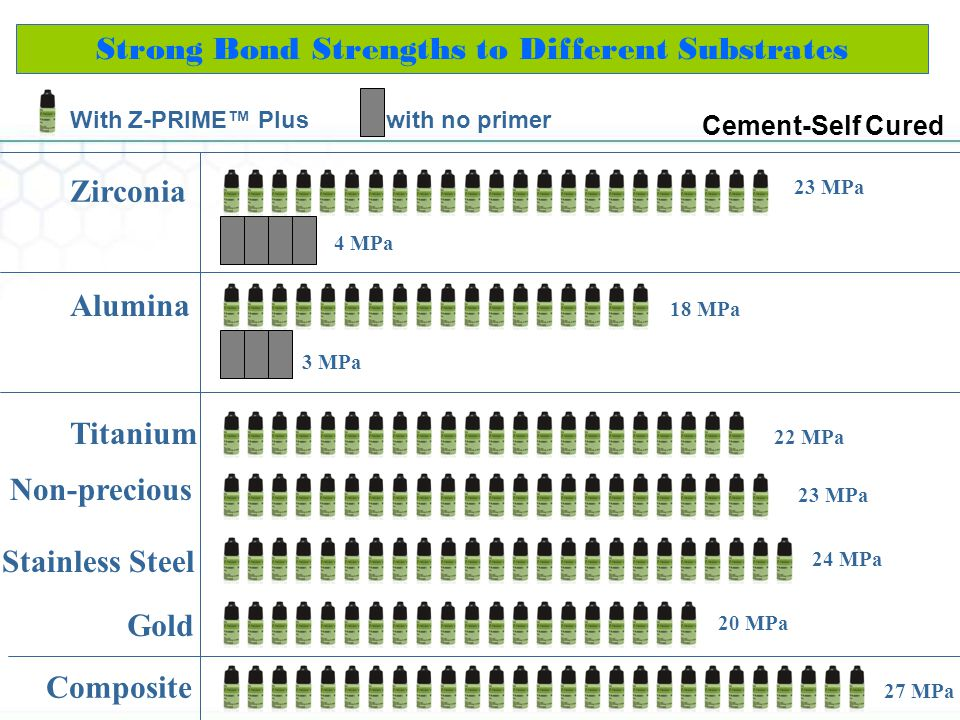 Strong Bond Strengths to Different Substrates 23 MPa Cement-Self Cured Zirconia 18 MPa Alumina 3 MPa With Z-PRIME Plus with no primer 4 MPa 22 MPa Tit
