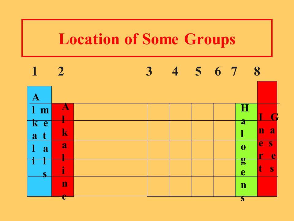 Location of Some Groups 1 2 3 4 5 6 7 8 A l m k e a t l a i l s AlkalineAlkaline HalogensHalogens I G n a e s r e t s