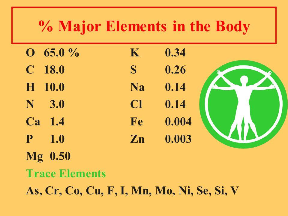 % Major Elements in the Body O65.0 %K 0.34 C18.0S 0.26 H10.0Na 0.14 N 3.0Cl 0.14 Ca 1.4Fe 0.004 P 1.0 Zn 0.003 Mg 0.50 Trace Elements As, Cr, Co, Cu, F, I, Mn, Mo, Ni, Se, Si, V