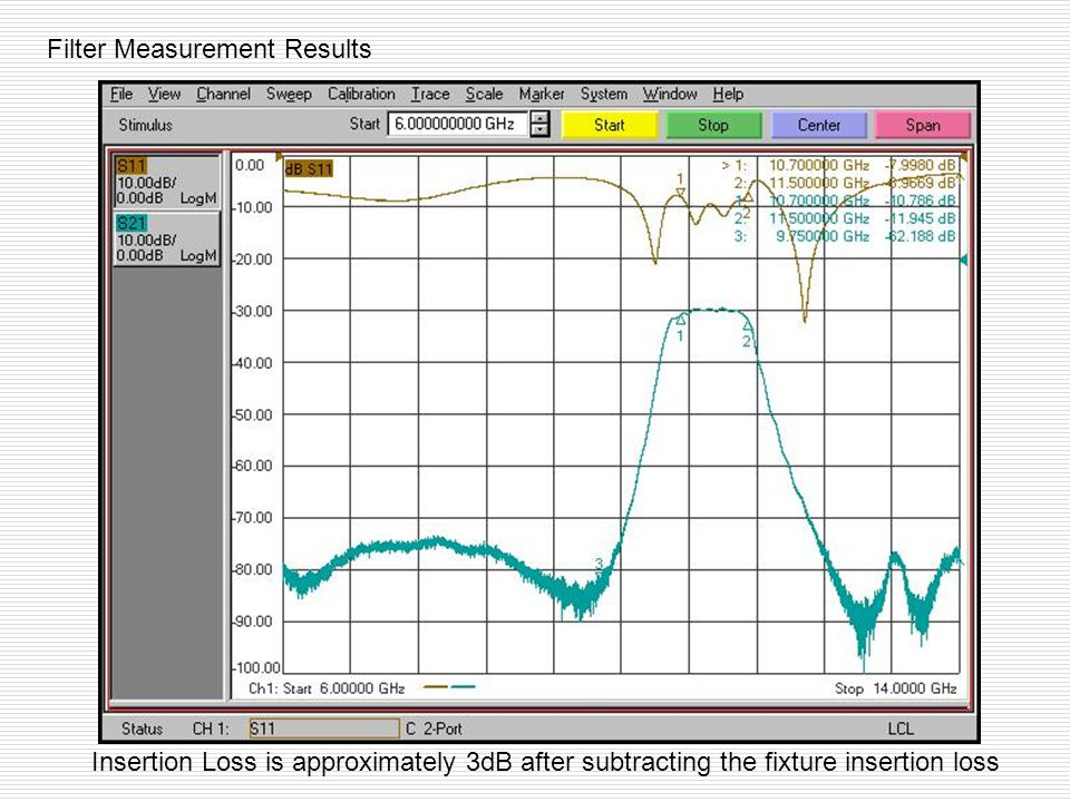 Filter Measurement Results Insertion Loss is approximately 3dB after subtracting the fixture insertion loss