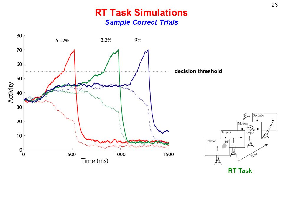 23 RT Task Simulations Sample Correct Trials RT Task