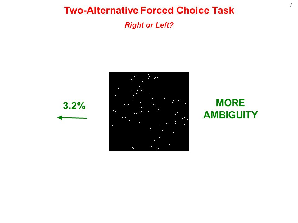 7 3.2% MORE AMBIGUITY Two-Alternative Forced Choice Task Right or Left?