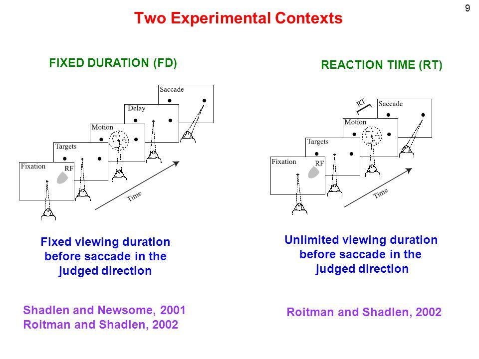 30 LIP Response Dynamics correlate with Reaction Time Roitman & Shadlen, 2002 Simulations 6.4%