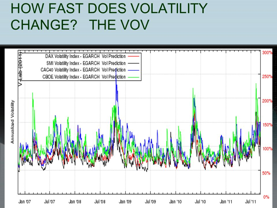 HOW FAST DOES VOLATILITY CHANGE THE VOV