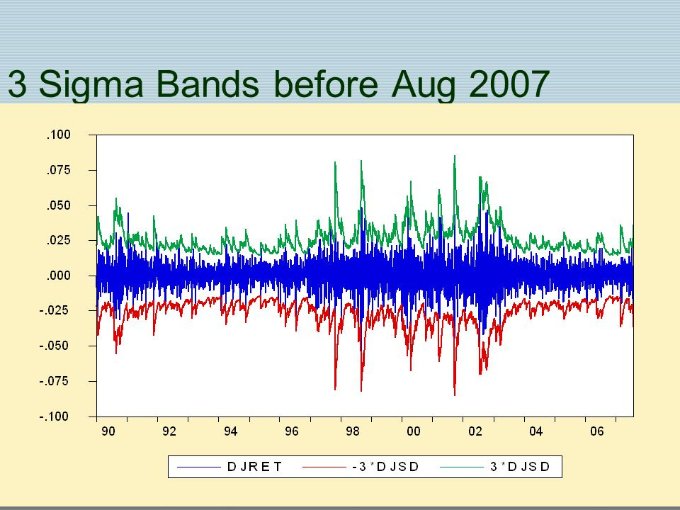 3 Sigma Bands before Aug 2007