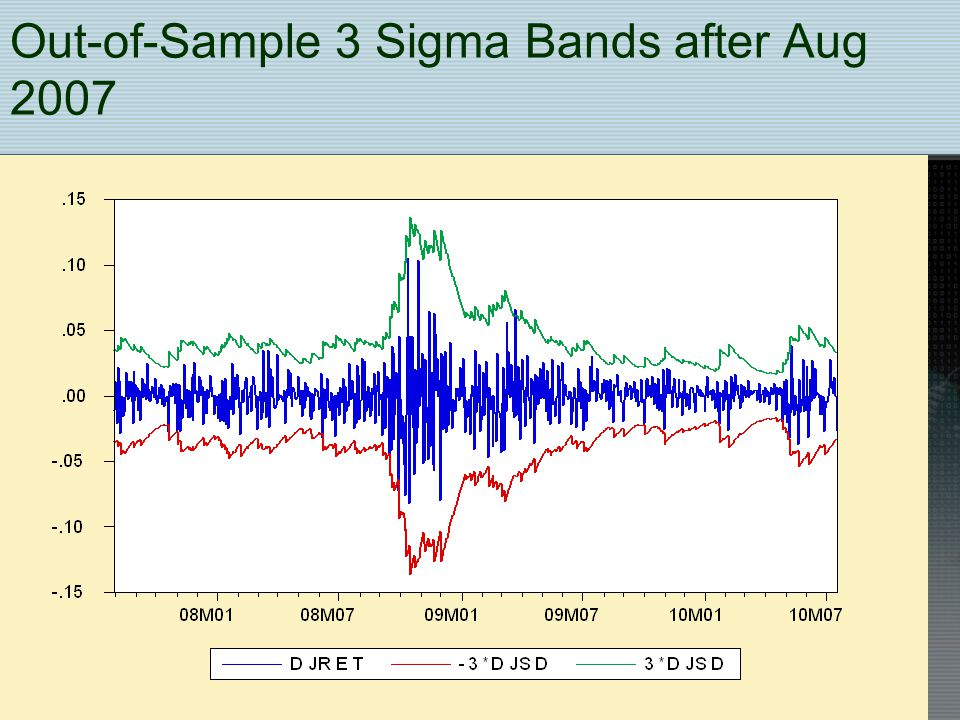 Out-of-Sample 3 Sigma Bands after Aug 2007