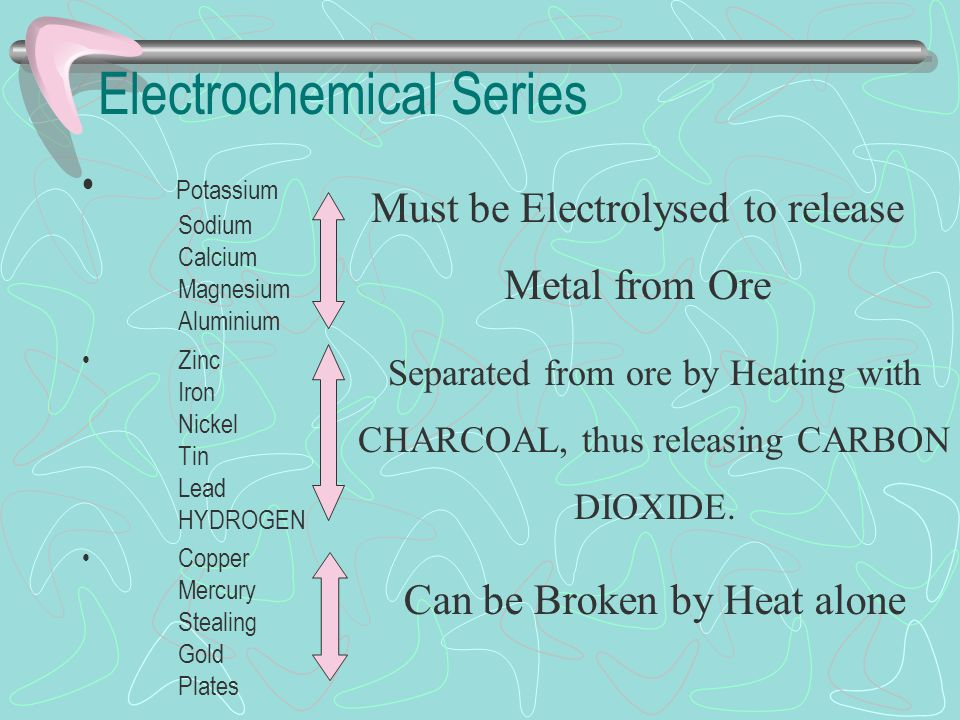 Extraction of Metals from their Ores Metals low down in the Electrochemical Series form weak bonds with other elements.