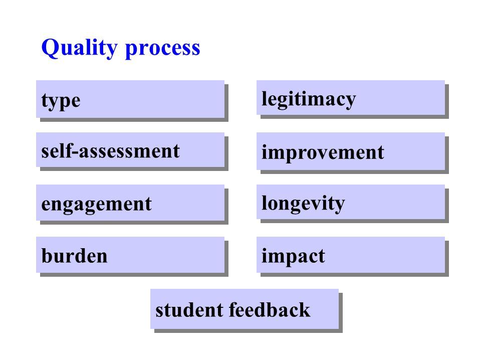 legitimacy burden engagement self-assessment type student feedback impact longevity improvement Quality process