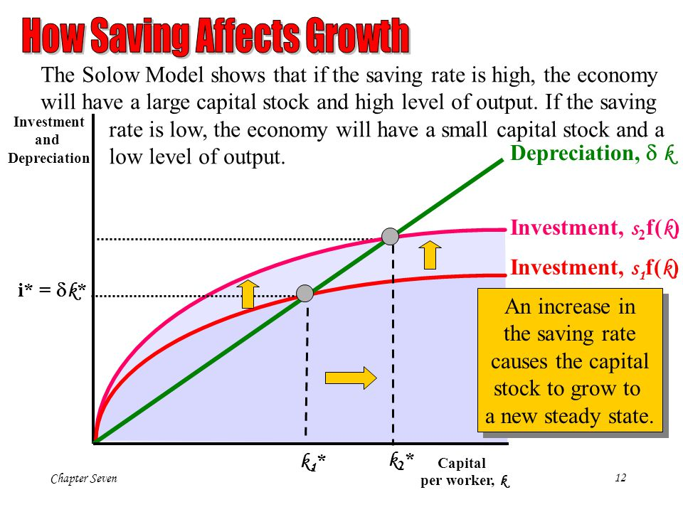 Chapter Seven12 Investment and Depreciation Capital per worker, k i* = k * k1*k1* k2*k2* Depreciation, k Investment, s 1 f( k ) Investment, s 2 f( k )