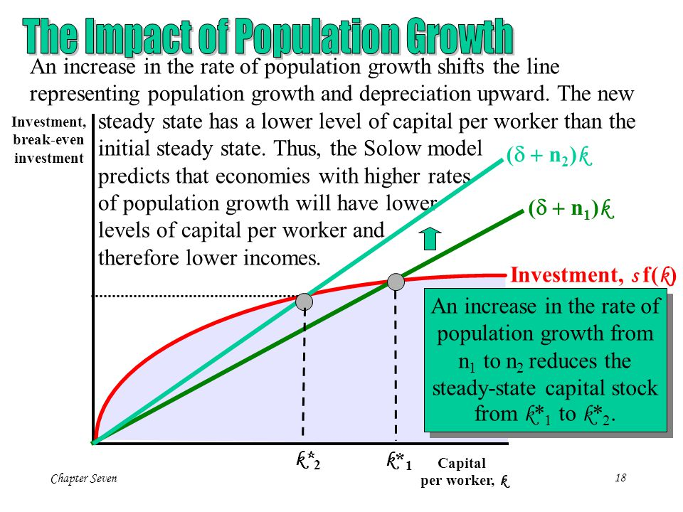 Chapter Seven18 Investment, break-even investment Capital per worker, k k*1k*1 Investment, s f( k ) ( n 1 ) k An increase in the rate of population gr